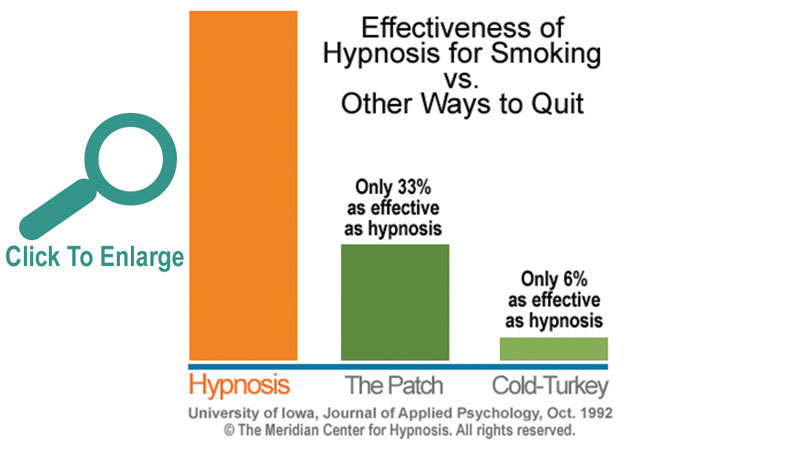 Graph showing how hypnosis is 300% as effective as the patch.